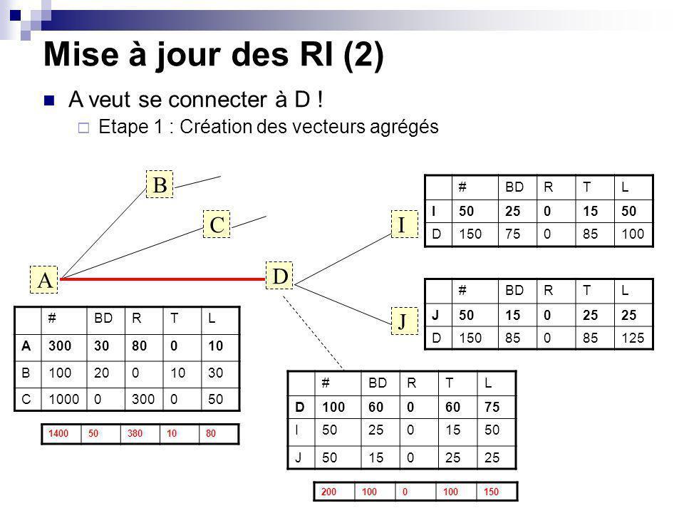 Mise à jour des RI (2) 2001000 150 A B C D I J #BDRTL A3003080010 B1002001030 C10000300050 #BDRTL D100600 75 I502501550 J 15025 A veut se connecter à D .