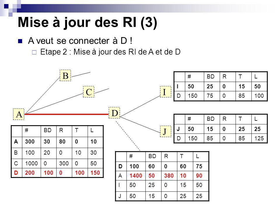 Mise à jour des RI (3) A B C D I J A veut se connecter à D ! Etape 2 : Mise à jour des RI de A et de D #BDRTL A3003080010 B1002001030 C10000300050 D20