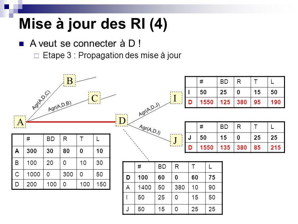 Mise à jour des RI (4) A B C D I J #BDRTL I502501550 D155012538095190 #BDRTL J5015025 D155013538085215 A veut se connecter à D ! Etape 3 : Propagation