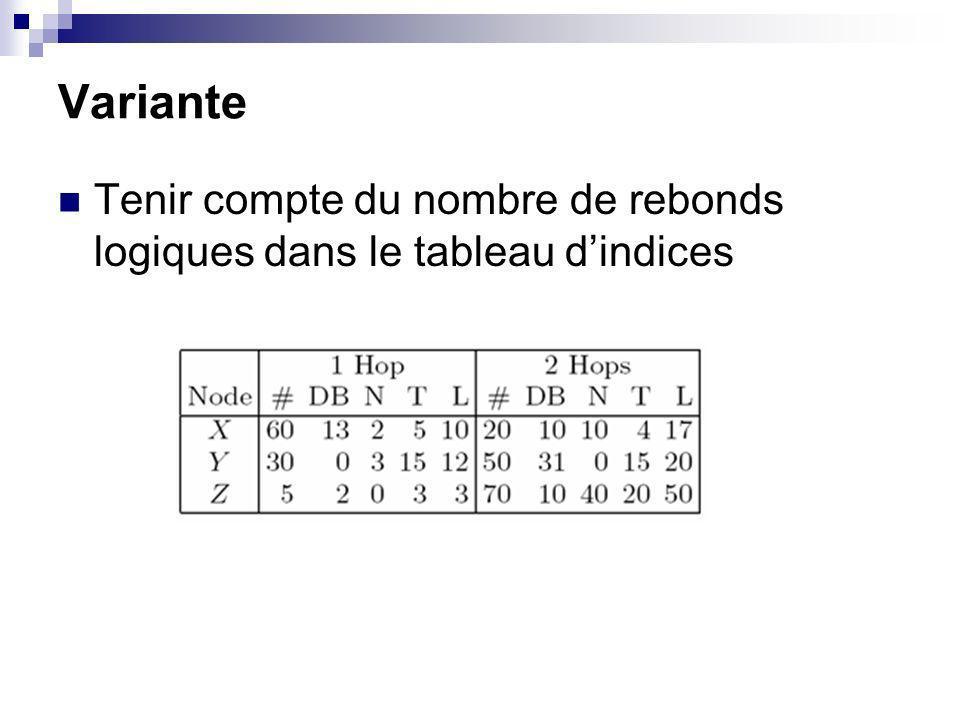 Variante Tenir compte du nombre de rebonds logiques dans le tableau dindices