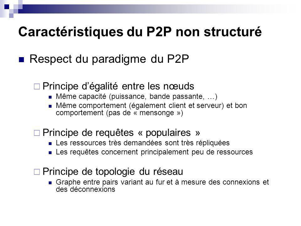 Caractéristiques du P2P non structuré Respect du paradigme du P2P Principe dégalité entre les nœuds Même capacité (puissance, bande passante, …) Même comportement (également client et serveur) et bon comportement (pas de « mensonge ») Principe de requêtes « populaires » Les ressources très demandées sont très répliquées Les requêtes concernent principalement peu de ressources Principe de topologie du réseau Graphe entre pairs variant au fur et à mesure des connexions et des déconnexions