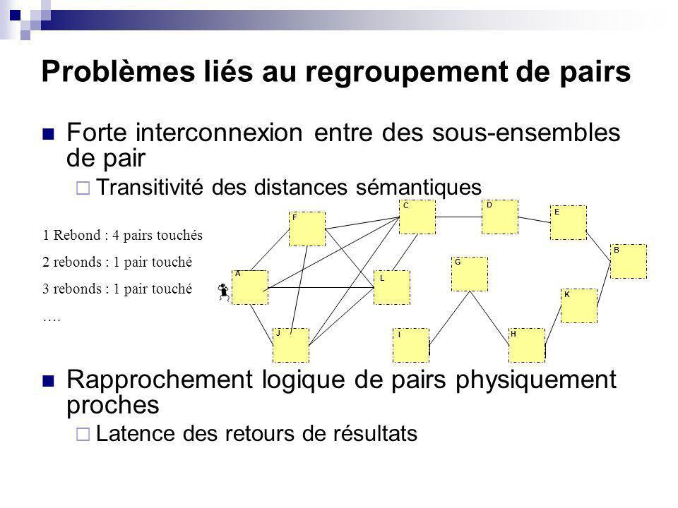 Problèmes liés au regroupement de pairs Forte interconnexion entre des sous-ensembles de pair Transitivité des distances sémantiques Rapprochement logique de pairs physiquement proches Latence des retours de résultats 1 Rebond : 4 pairs touchés 2 rebonds : 1 pair touché 3 rebonds : 1 pair touché ….