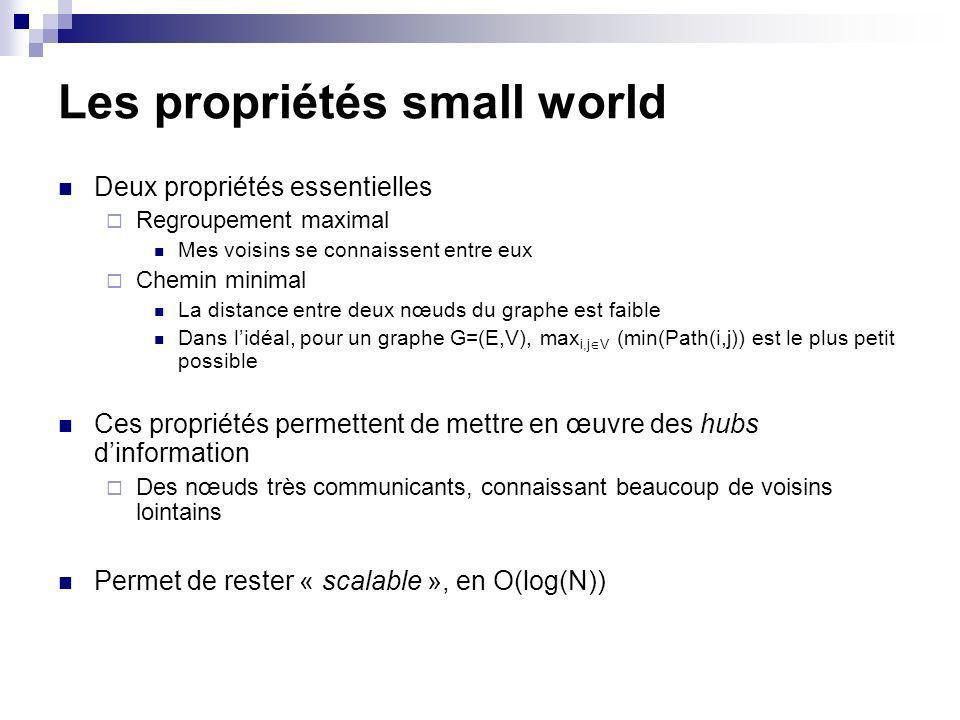 Les propriétés small world Deux propriétés essentielles Regroupement maximal Mes voisins se connaissent entre eux Chemin minimal La distance entre deux nœuds du graphe est faible Dans lidéal, pour un graphe G=(E,V), max i,j V (min(Path(i,j)) est le plus petit possible Ces propriétés permettent de mettre en œuvre des hubs dinformation Des nœuds très communicants, connaissant beaucoup de voisins lointains Permet de rester « scalable », en O(log(N))