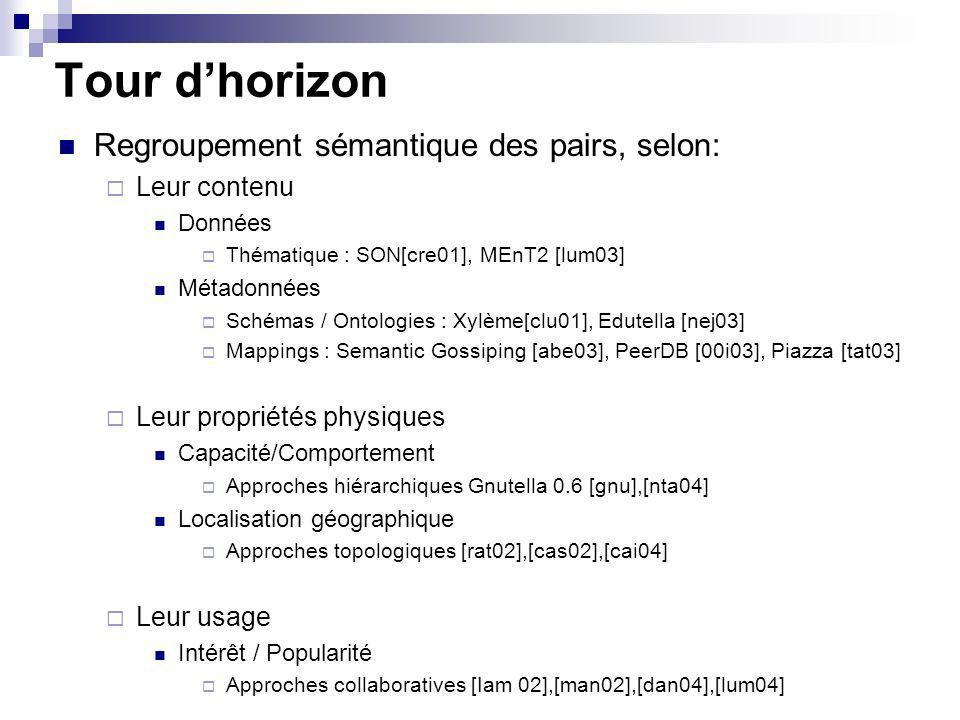 Tour dhorizon Regroupement sémantique des pairs, selon: Leur contenu Données Thématique : SON[cre01], MEnT2 [lum03] Métadonnées Schémas / Ontologies : Xylème[clu01], Edutella [nej03] Mappings : Semantic Gossiping [abe03], PeerDB [00i03], Piazza [tat03] Leur propriétés physiques Capacité/Comportement Approches hiérarchiques Gnutella 0.6 [gnu],[nta04] Localisation géographique Approches topologiques [rat02],[cas02],[cai04] Leur usage Intérêt / Popularité Approches collaboratives [Iam 02],[man02],[dan04],[lum04]