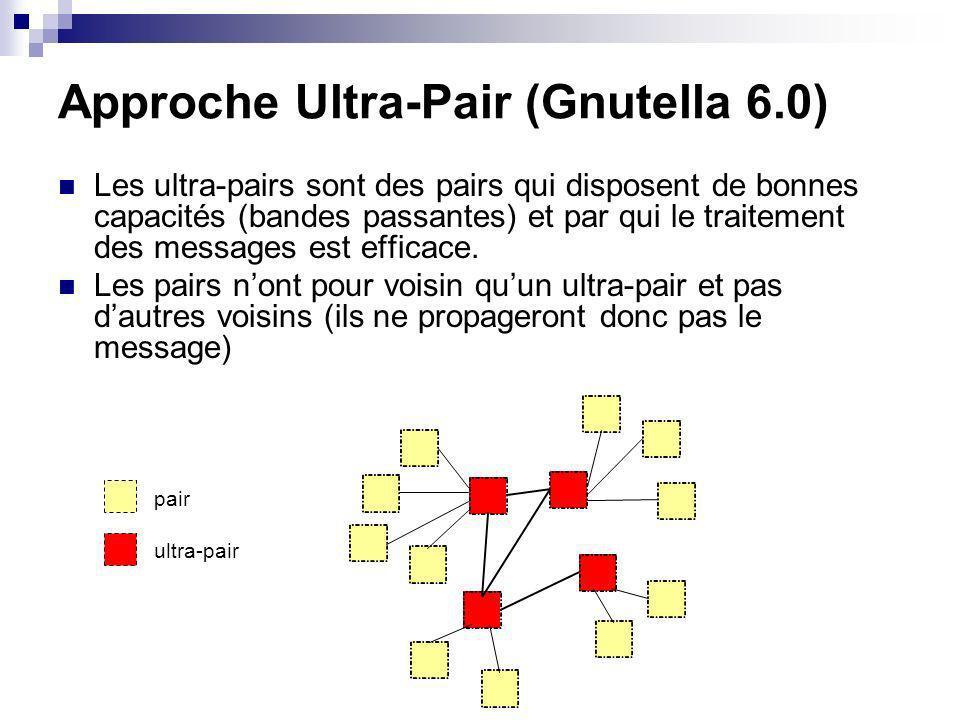 Approche Ultra-Pair (Gnutella 6.0) Les ultra-pairs sont des pairs qui disposent de bonnes capacités (bandes passantes) et par qui le traitement des messages est efficace.