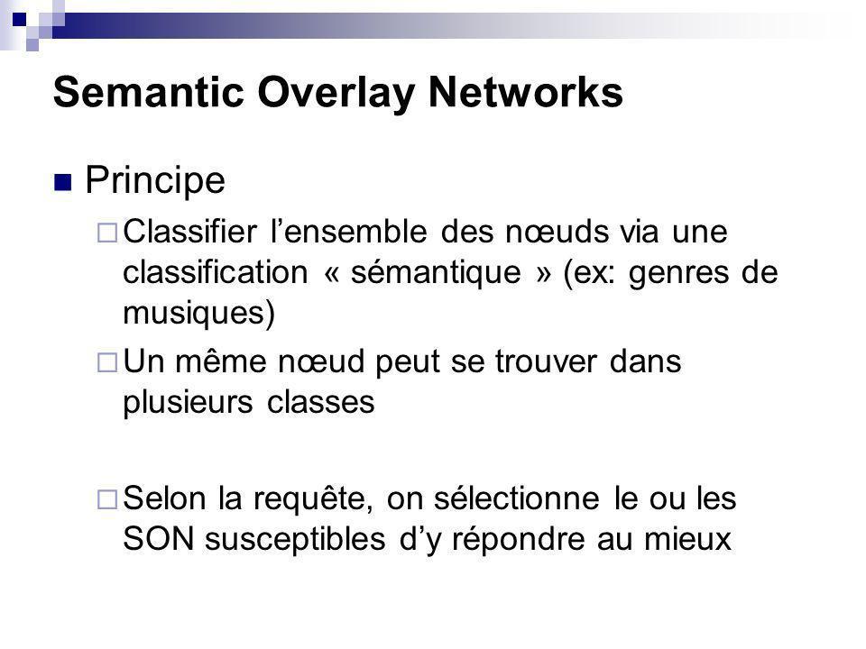 Semantic Overlay Networks Principe Classifier lensemble des nœuds via une classification « sémantique » (ex: genres de musiques) Un même nœud peut se trouver dans plusieurs classes Selon la requête, on sélectionne le ou les SON susceptibles dy répondre au mieux