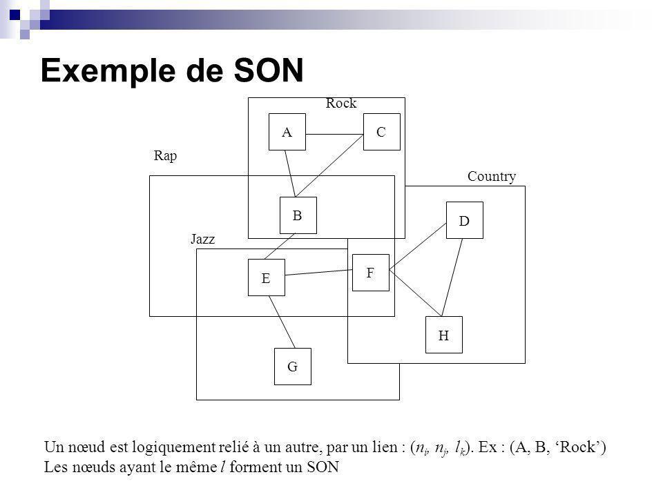 Exemple de SON AC B E G F D H Rock Country Jazz Rap Un nœud est logiquement relié à un autre, par un lien : (n i, n j, l k ). Ex : (A, B, Rock) Les nœ