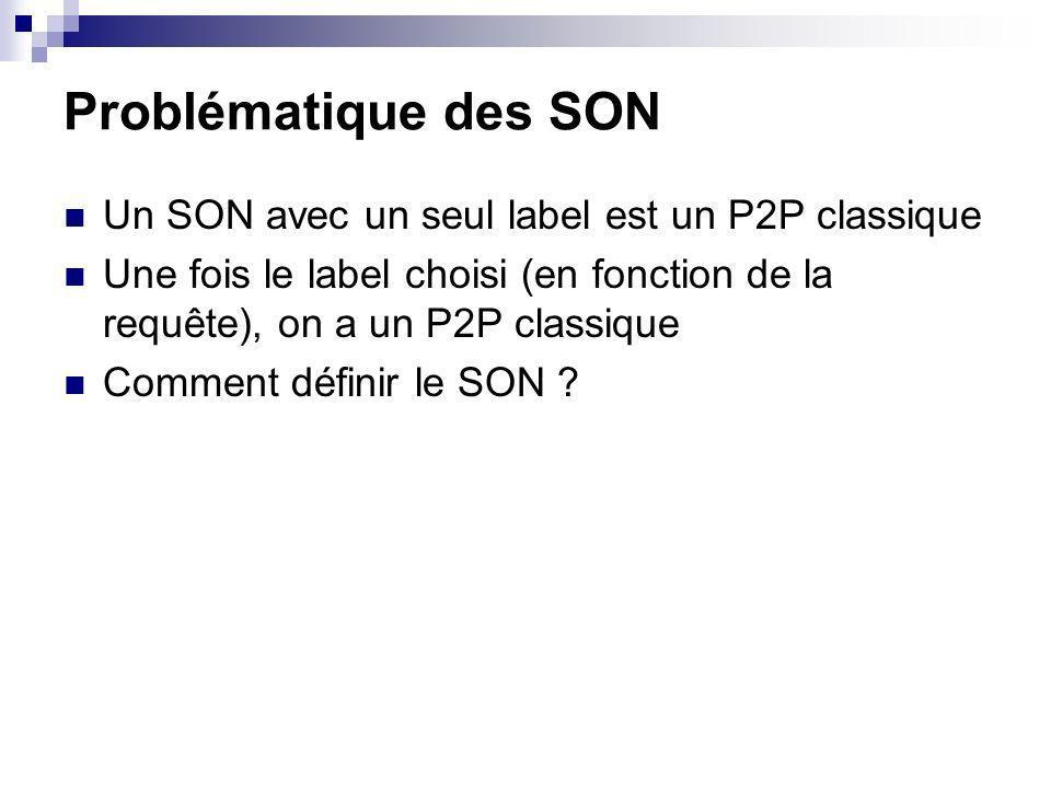Problématique des SON Un SON avec un seul label est un P2P classique Une fois le label choisi (en fonction de la requête), on a un P2P classique Comme