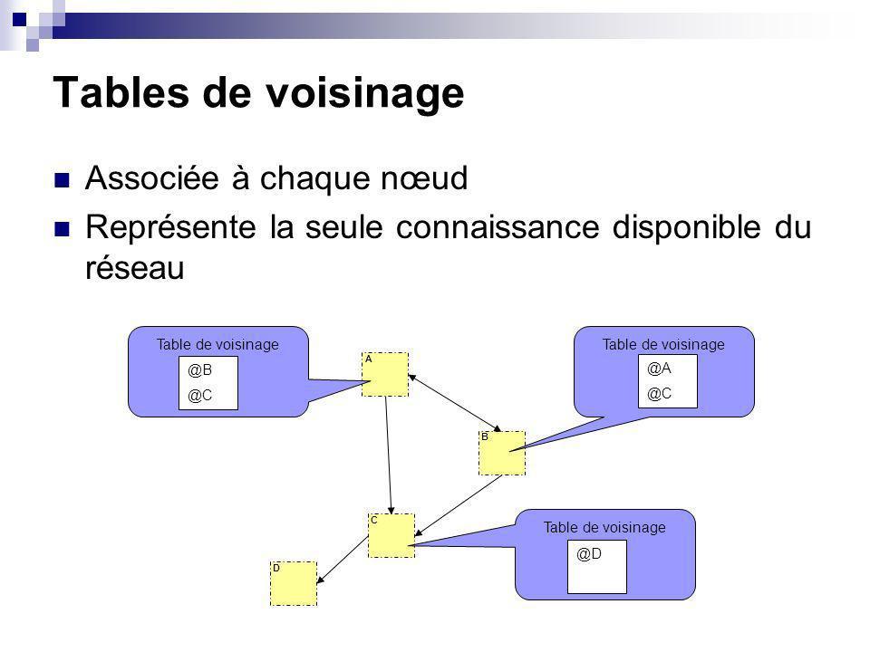 Tables de voisinage Associée à chaque nœud Représente la seule connaissance disponible du réseau A B C Table de voisinage @B @C @A @C @D D