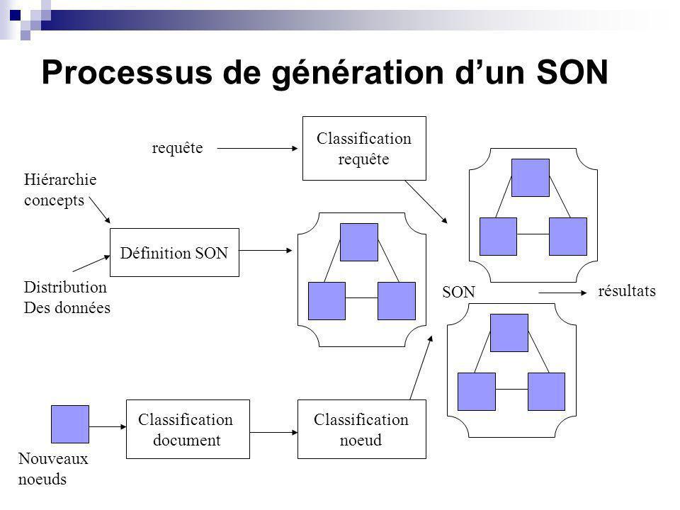 Processus de génération dun SON Définition SON Classification requête Classification document Classification noeud requête résultats Hiérarchie concepts Distribution Des données SON Nouveaux noeuds