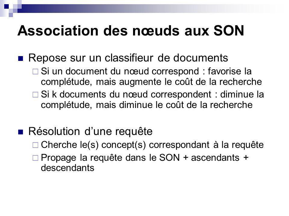Association des nœuds aux SON Repose sur un classifieur de documents Si un document du nœud correspond : favorise la complétude, mais augmente le coût de la recherche Si k documents du nœud correspondent : diminue la complétude, mais diminue le coût de la recherche Résolution dune requête Cherche le(s) concept(s) correspondant à la requête Propage la requête dans le SON + ascendants + descendants