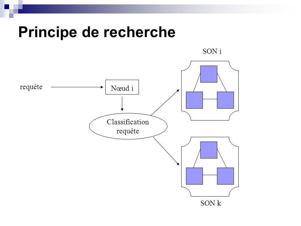 Principe de recherche Classification requête Nœud i requête SON i SON k