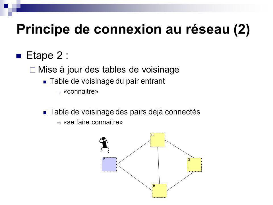 Principe de connexion au réseau (2) Etape 2 : Mise à jour des tables de voisinage Table de voisinage du pair entrant «connaitre» Table de voisinage des pairs déjà connectés «se faire connaitre» F B G H