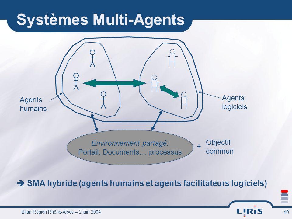 Bilan Région Rhône-Alpes – 2 juin 2004 10 Systèmes Multi-Agents SMA hybride (agents humains et agents facilitateurs logiciels) Environnement partagé: Portail, Documents… processus Objectif commun + Agents humains Agents logiciels