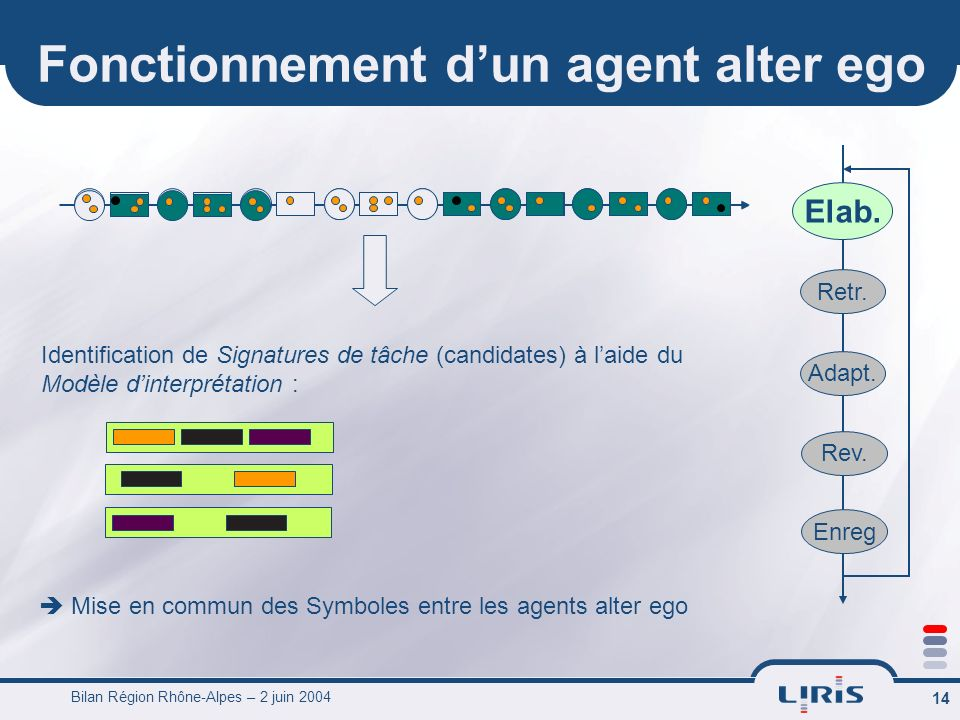 Bilan Région Rhône-Alpes – 2 juin 2004 14 Fonctionnement dun agent alter ego Elab.