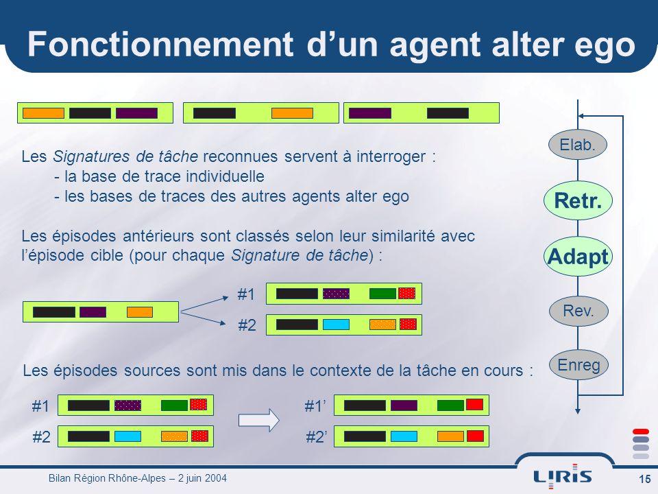 Bilan Région Rhône-Alpes – 2 juin 2004 16 Fonctionnement dun agent alter ego Elab.