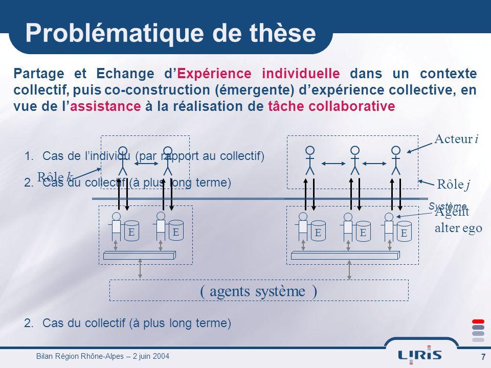 Bilan Région Rhône-Alpes – 2 juin 2004 8 Paradigmes considérés RàPC non structuré (RàPE) à partir du modèle MUSETTE (Modelling USEs ans Tasks for Tracing Experience)MUSETTE Partage et Echange dExpérience individuelle dans un contexte collectif, puis co-construction (émergente) dexpérience collective, en vue de lassistance à la réalisation de tâche collaborative Systèmes Multi-Agents Paradigme démergence de langage
