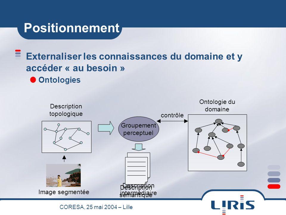 CORESA, 25 mai 2004 – Lille Description intermédiaire Positionnement Externaliser les connaissances du domaine et y accéder « au besoin » Ontologies Ontologie du domaine contrôle Image segmentée Description topologique Groupement perceptuel Description sémantique