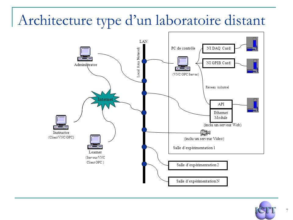7 Salle dexpérimentation 2 NI DAQ Card NI GPIB Card Salle dexpérimentation 1 API (VNC/OPC Server) Réseau industrel LAN PC de contrôle Salle dexpérimen