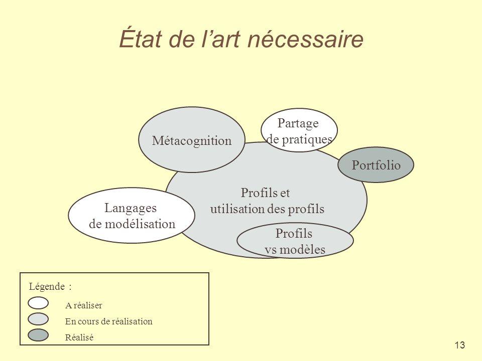 13 État de lart nécessaire Profils et utilisation des profils Portfolio Métacognition Langages de modélisation Partage de pratiques Profils vs modèles