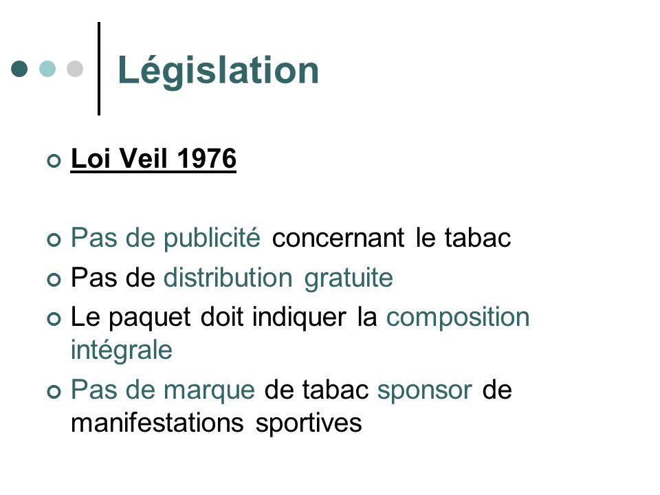 Législation Loi Veil 1976 Pas de publicité concernant le tabac Pas de distribution gratuite Le paquet doit indiquer la composition intégrale Pas de ma