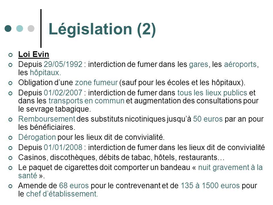 Législation (2) Loi Evin Depuis 29/05/1992 : interdiction de fumer dans les gares, les aéroports, les hôpitaux. Obligation dune zone fumeur (sauf pour