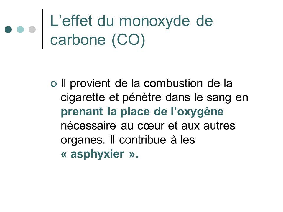 Leffet du monoxyde de carbone (CO) Il provient de la combustion de la cigarette et pénètre dans le sang en prenant la place de loxygène nécessaire au