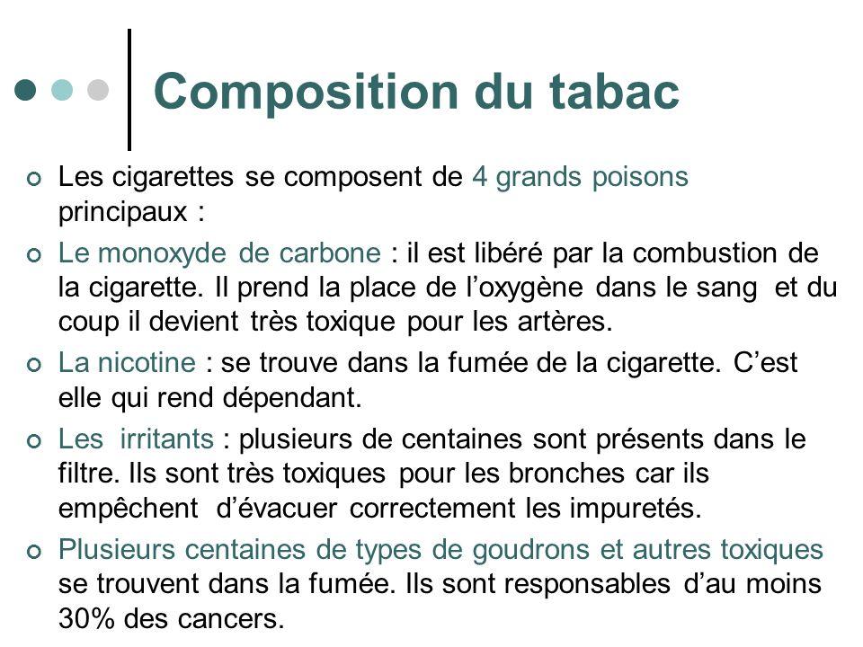 Composition du tabac Les cigarettes se composent de 4 grands poisons principaux : Le monoxyde de carbone : il est libéré par la combustion de la cigar