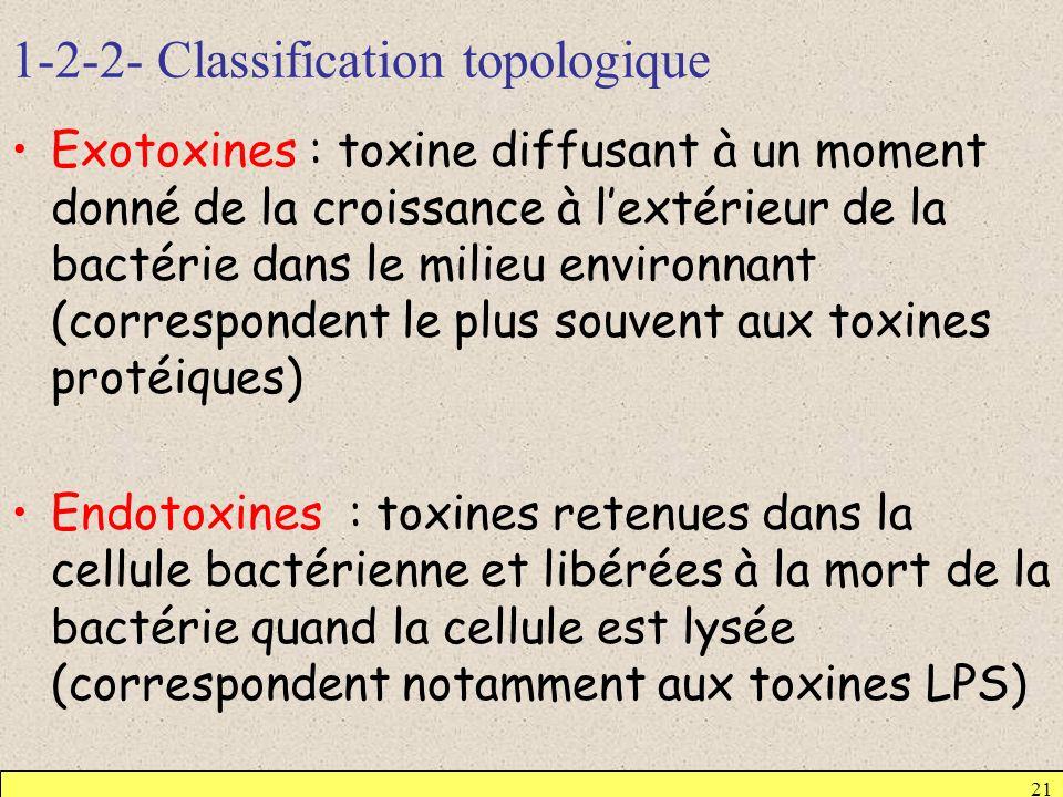 1-2-2- Classification topologique 21 Exotoxines : toxine diffusant à un moment donné de la croissance à lextérieur de la bactérie dans le milieu envir