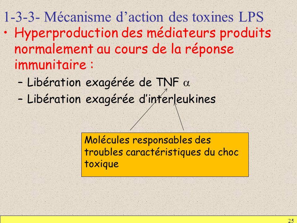 1-3-3- Mécanisme daction des toxines LPS 25 Hyperproduction des médiateurs produits normalement au cours de la réponse immunitaire : –Libération exagé