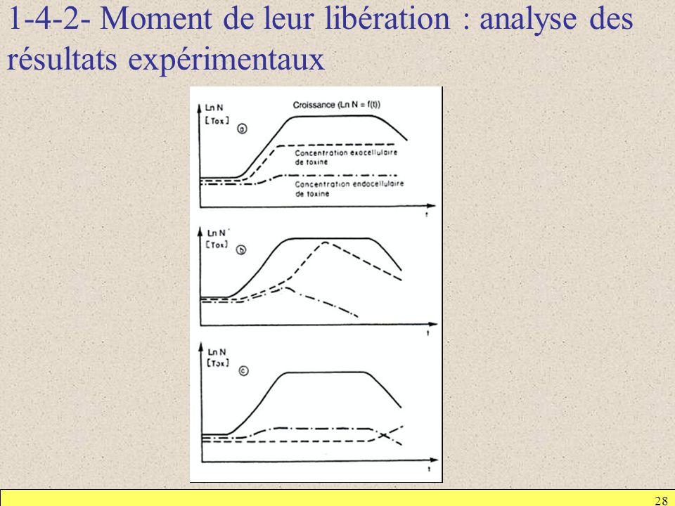 1-4-2- Moment de leur libération : analyse des résultats expérimentaux 28