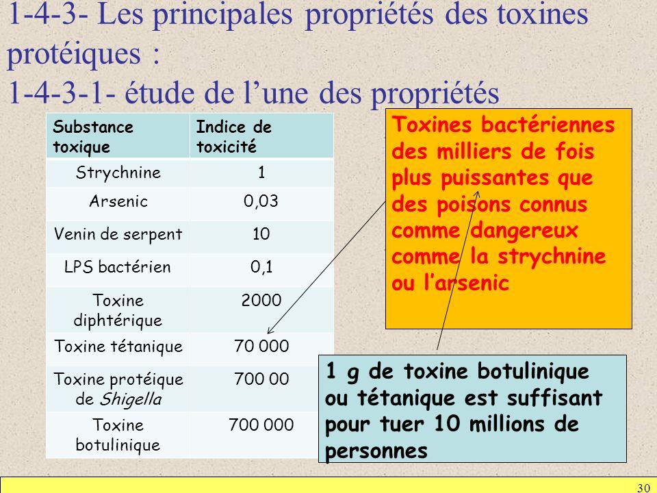 1-4-3- Les principales propriétés des toxines protéiques : 1-4-3-1- étude de lune des propriétés Substance toxique Indice de toxicité Strychnine1 Arse