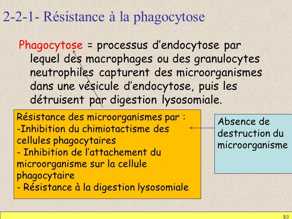 2-2-1- Résistance à la phagocytose 83 Phagocytose = processus dendocytose par lequel des macrophages ou des granulocytes neutrophiles capturent des mi