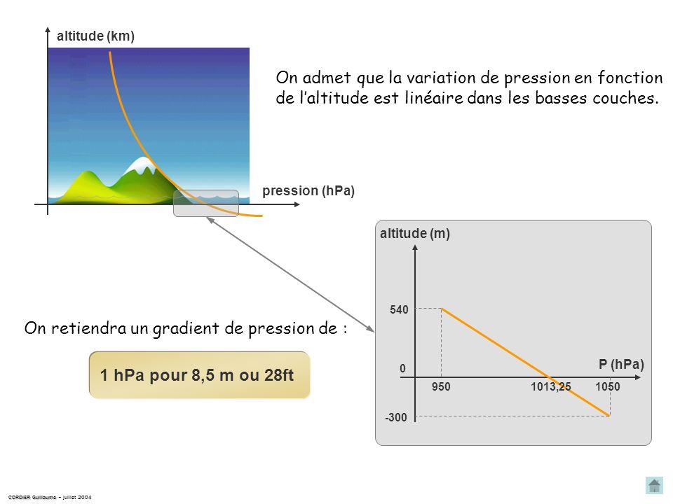 Laltitude topographique des aérodromes est indiquée sur les cartes V.A.C. et est traduite en différence de pression. Saint Auban est à 1509 ft qui cor