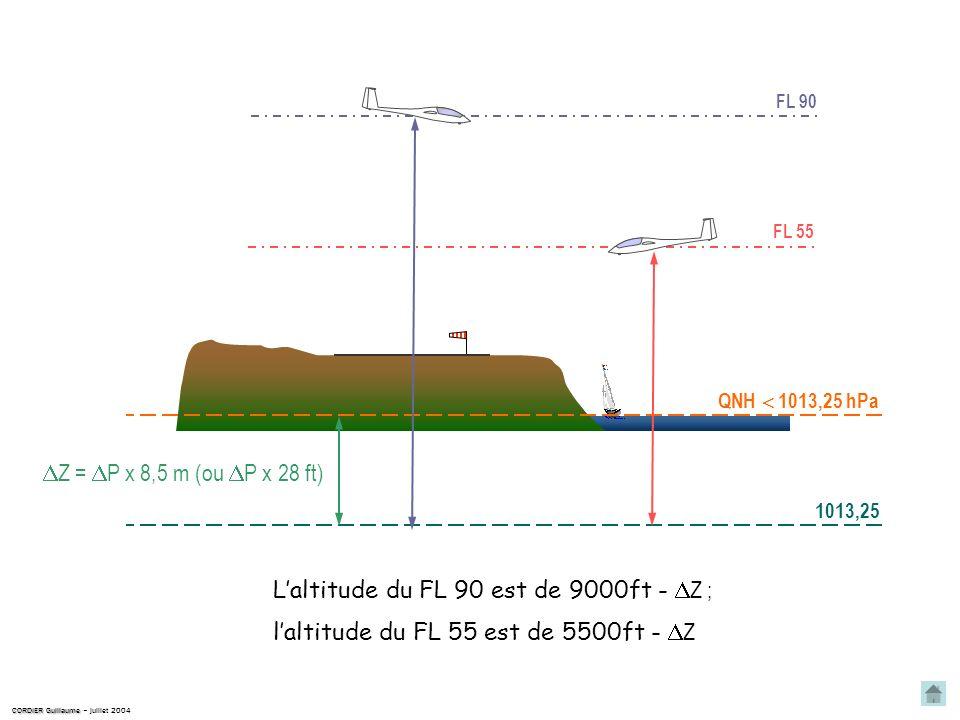 QNH 1013,25 hPa 2ième cas CORDIER Guillaume CORDIER Guillaume – juillet 2004 1013,25 Lisobare 1013,25 est donc plus bas que le niveau de la mer. La di