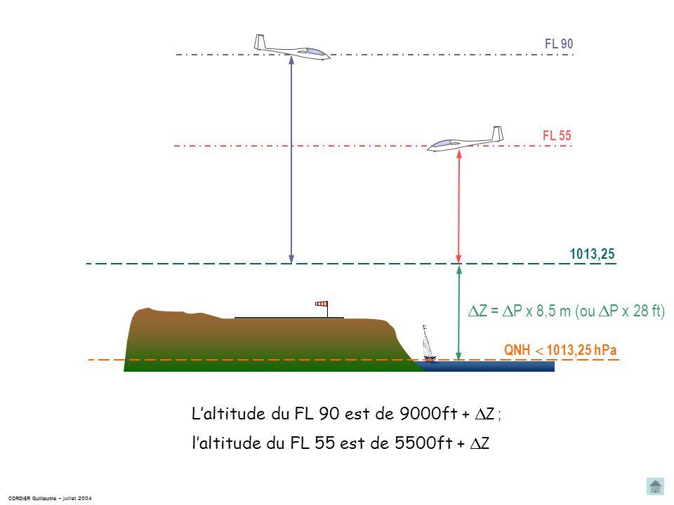 QNH 1013,25 hPa 3ième cas CORDIER Guillaume CORDIER Guillaume – juillet 2004 1013,25 Lisobare 1013,25 est donc plus haut que le niveau de la mer. La d
