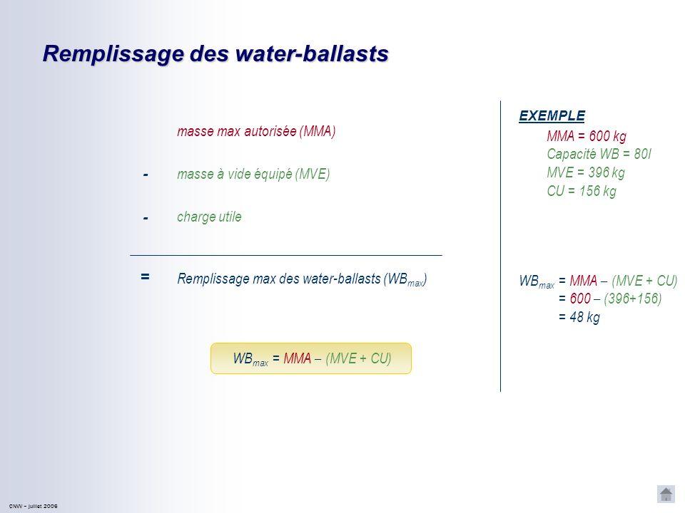 Détermination de la CU max EXEMPLE MMENP = 240 kg MVENP = 125 kg CU max = MMENP – MVENP masse max des éléments non-portants (MMENP) - masse à vide des