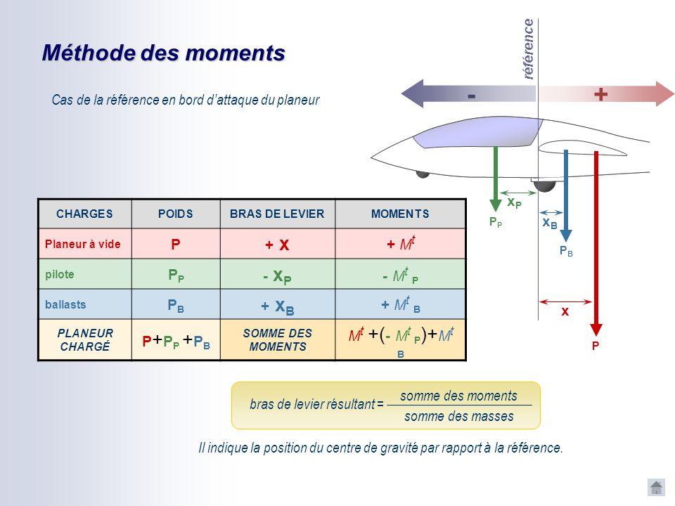 Méthode des moments (suite) Cas de la référence en avant du planeur: Poids à vide référence xPxP BRAS DE LEVIER positifs pour les charges placées en a