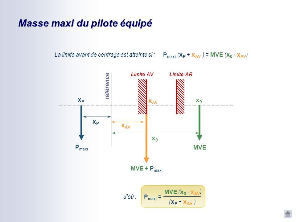 Masse mini du pilote équipé La limite arrière de centrage est atteinte si : référence MVE x0x0 MVE + P mini P mini xPxP Limite AV Limite AR x AR xPxP