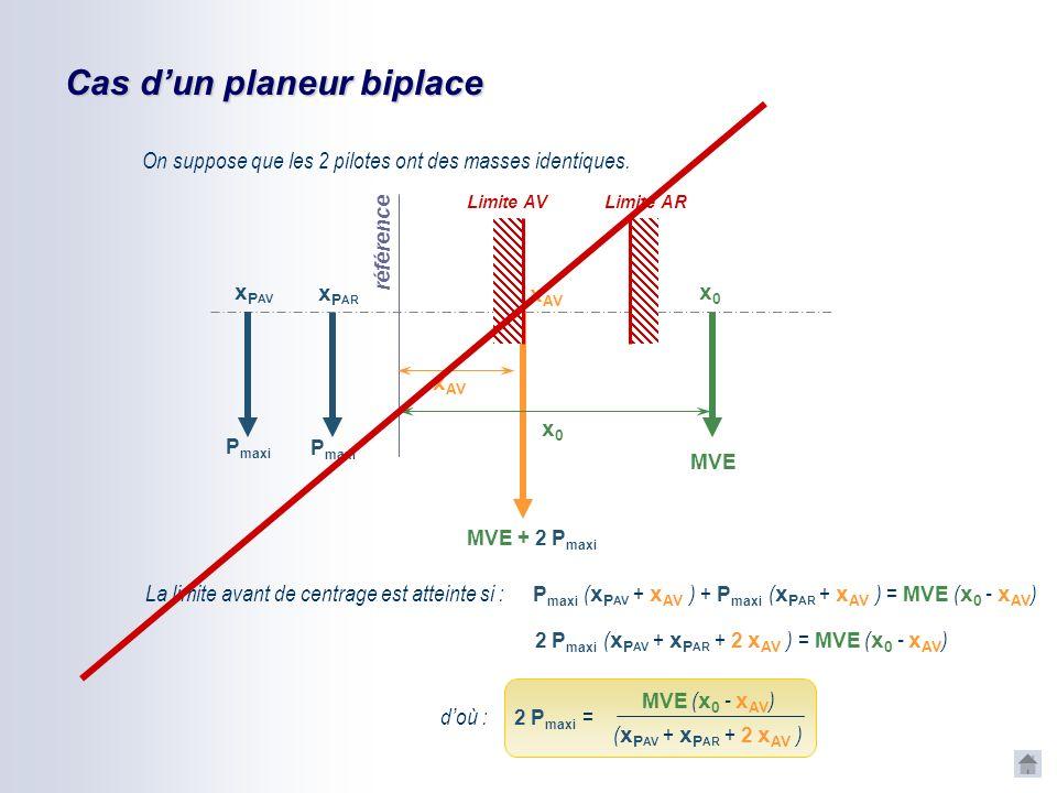 Masse maxi du pilote équipé La limite avant de centrage est atteinte si : référence MVE x0x0 MVE + P maxi P maxi xPxP Limite AV Limite AR x AV xPxP x0