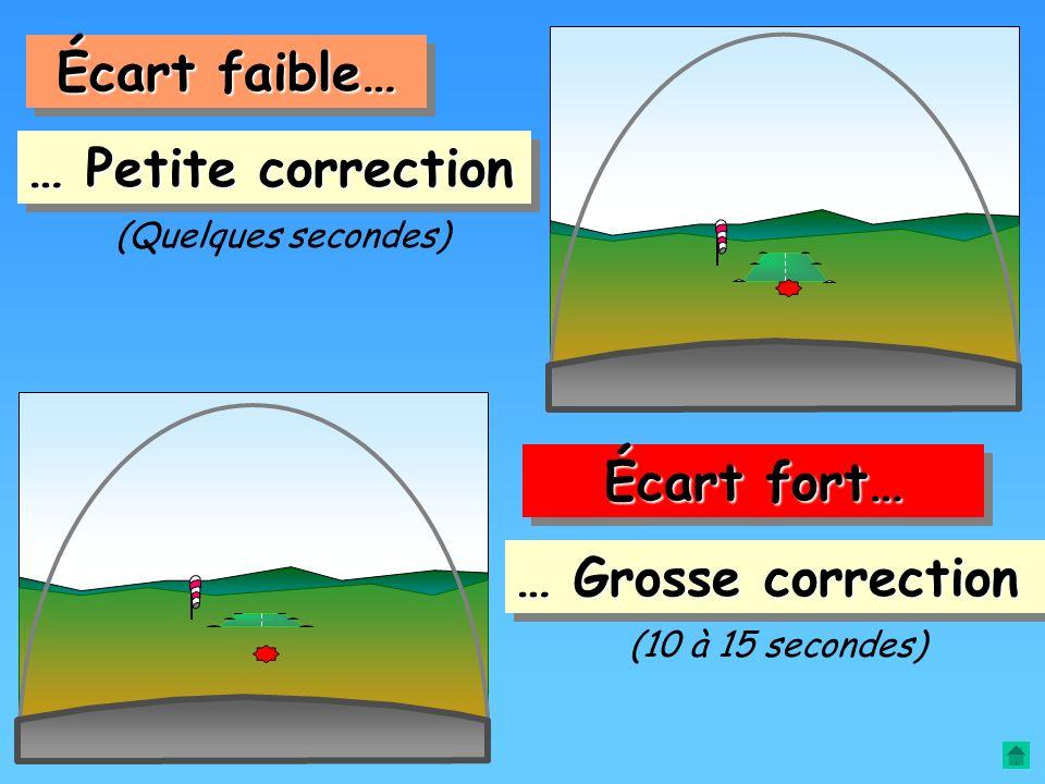 Le principe est d'estimer une durée de correction… …en fonction de l'écart constaté La durée de correction ? Ça dépend… c'est comme le fût du canon !!
