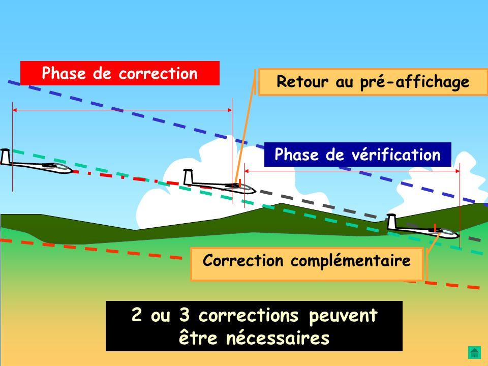 Quand la correction est estimée… … suffisante. Il faut revenir aux éléments du pré-affichage VOA Km/h 10 0 150 200 ½ efficacité Et vérifier que la nou