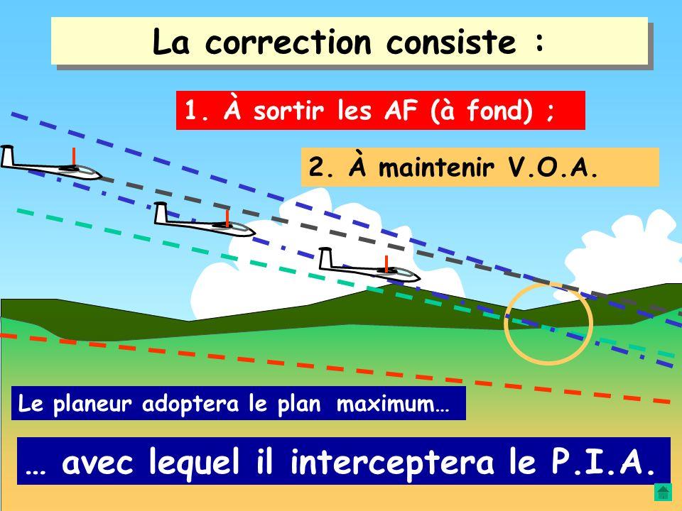Le planeur est inscrit sur une trajectoire erronée… Une correction est donc nécessaire… TROP HAUT TROP LONG