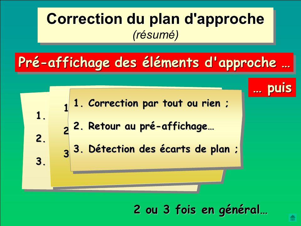 2 ou 3 corrections peuvent être nécessaires Phase de correction Retour au pré-affichage Phase de vérification Correction complémentaire