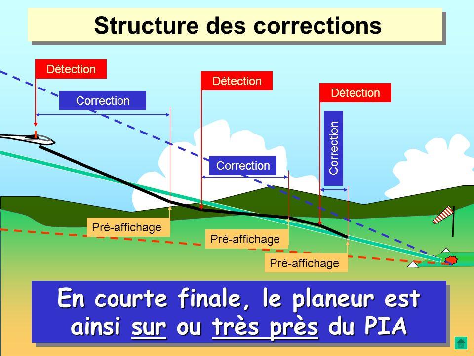 Correction du plan d'approche (résumé) Correction du plan d'approche (résumé) Pré-affichage des éléments d'approche … 1.Correction 1.Correction par to