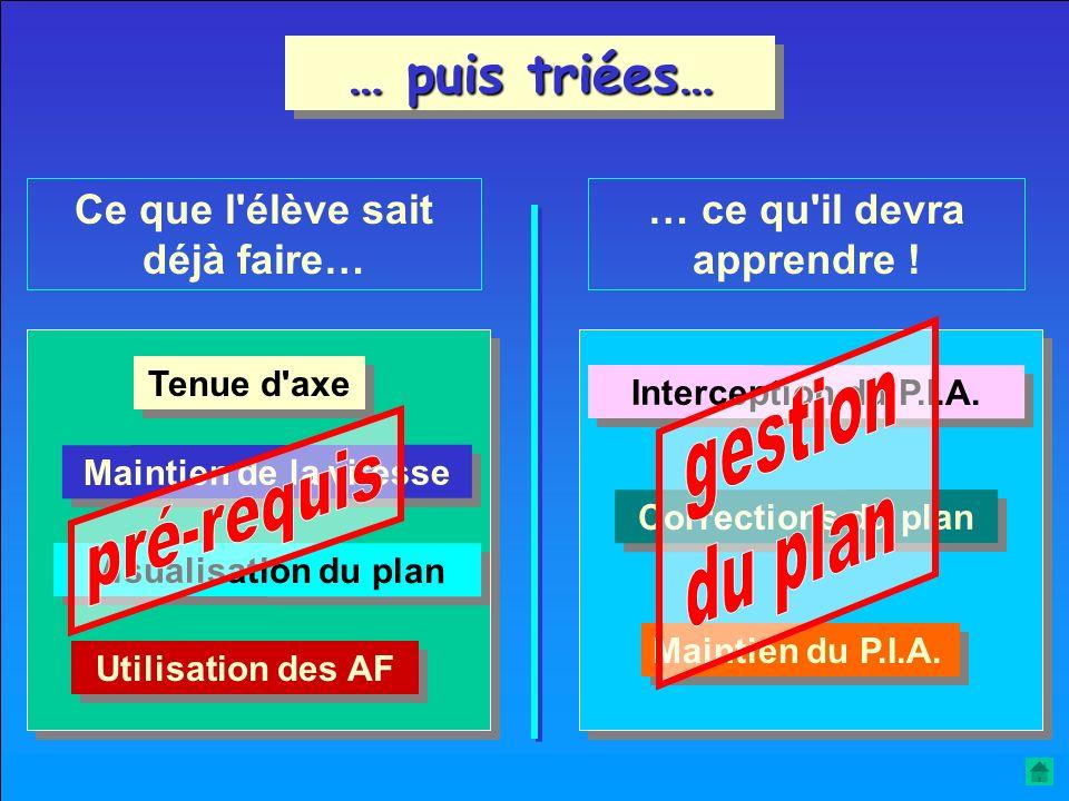 Les difficultés de l'approche doivent être recensées… Tenue d'axe Visualisation du plan Interception du P.I.A. Corrections du plan Tenue de la vitesse