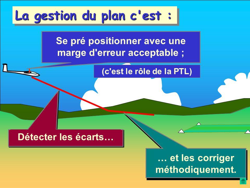 La véritable nouveauté… … c'est la gestion du plan. C'est pour elle qu'il faut dégager la disponibilité de l'élève et lui apporter une méthode.