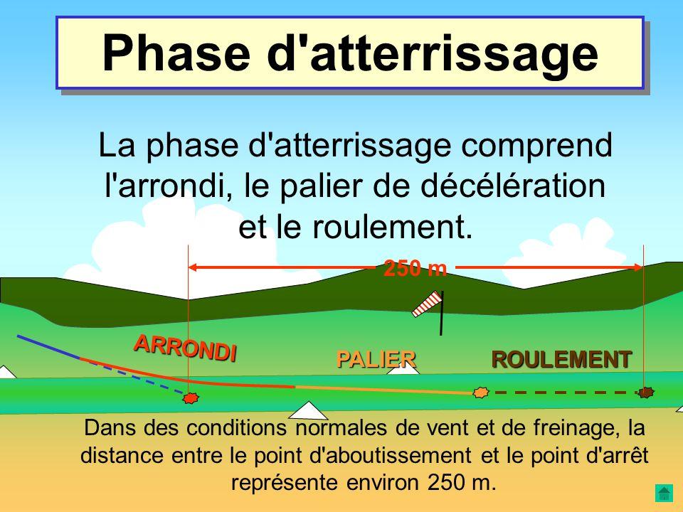 PALIER Phase de roulement ROULEMENT C'est une trajectoire au sol, décélérée, et pendant laquelle la totalité de la vitesse est résorbée. Le planeur st