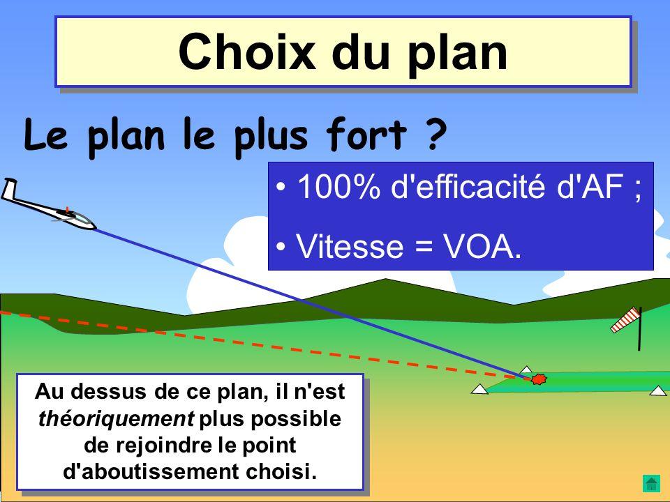 Choix du plan Le plan le plus faible ? 0% d'efficacité d'AF ; Vitesse = VOA. En dessous de ce plan, il n'est plus possible de rejoindre le point d'abo