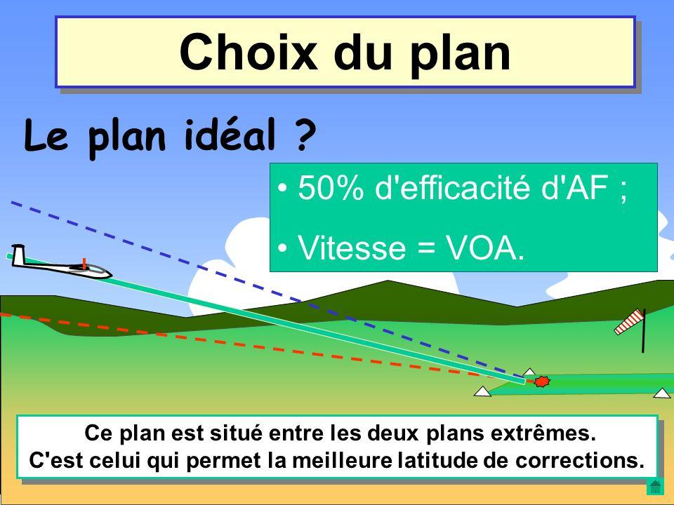 Choix du plan Le plan le plus fort ? 100% d'efficacité d'AF ; Vitesse = VOA. Au dessus de ce plan, il n'est théoriquement plus possible de rejoindre l